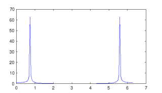 simple sinusoidal signal source and FFT plot diagram